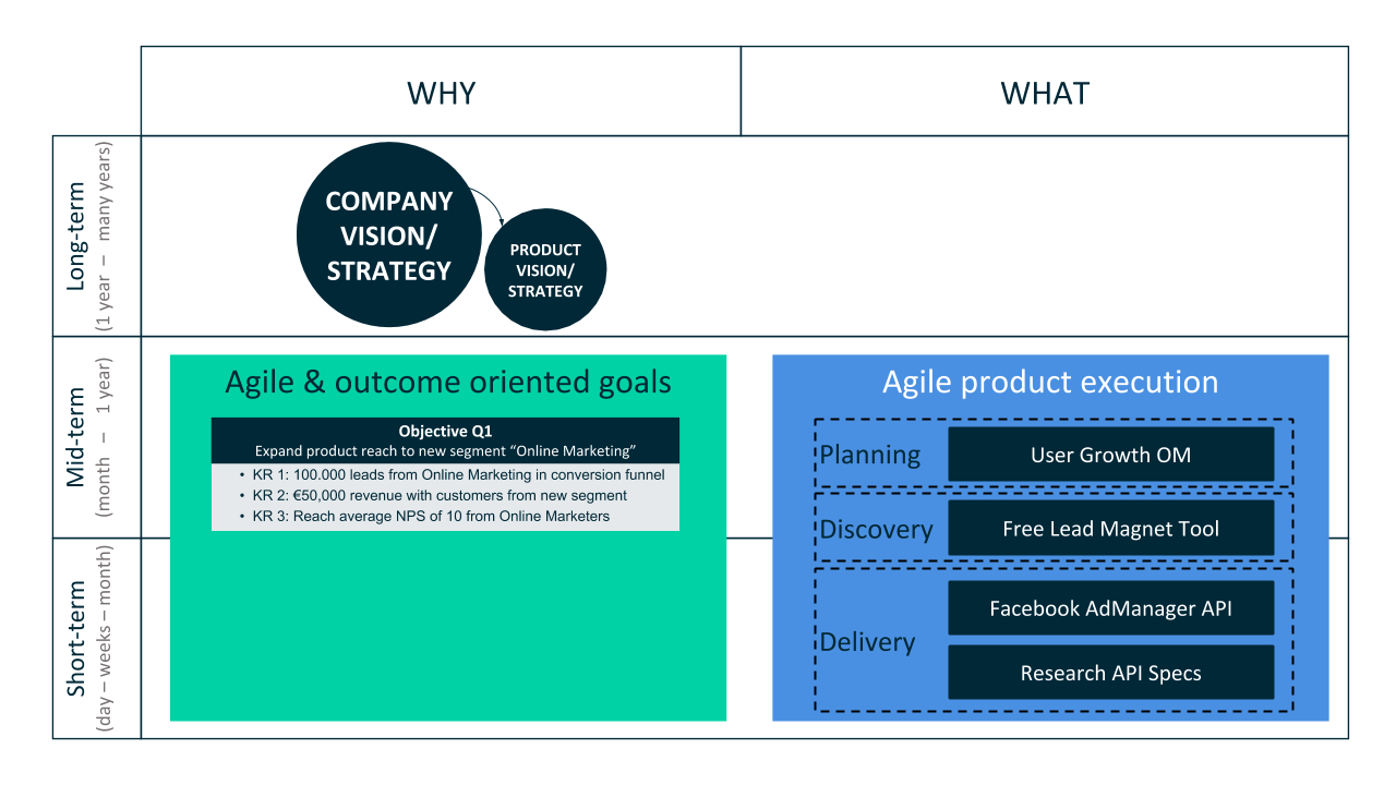 OKR Agile Product Management Beispiel